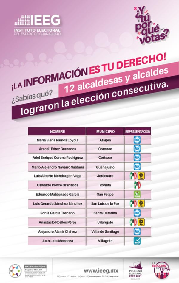 ELECCIONES CONSECUTIVAS (1)