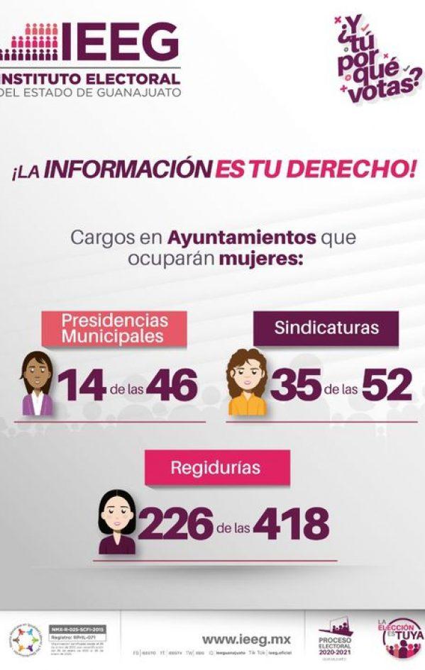CARGOS DE ELECCIÓN